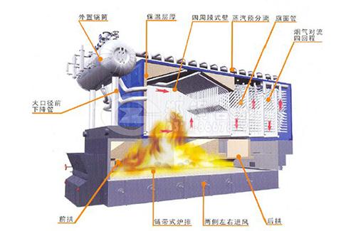 DHL燃煤蒸汽\热水锅炉