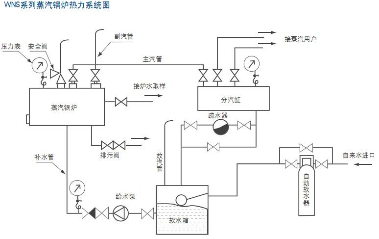 WNS蒸汽锅炉系统流程图